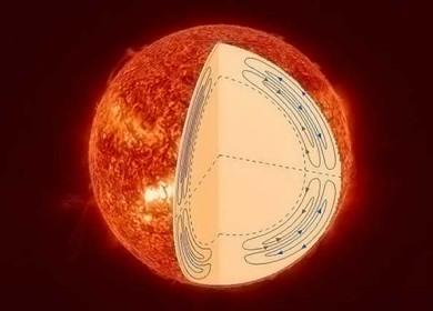 Внутреннее строение Солнца