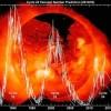 Цикл солнечной активности