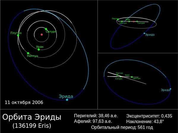 Орбита планеты Эрида