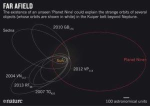 Возможная орбита 10 планеты Солнечной системы