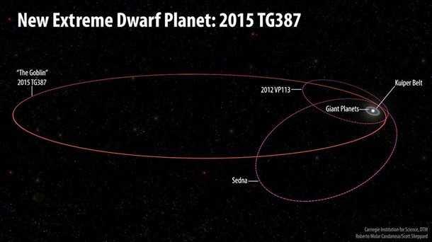 """Орбита """"новая планета Солнечной системы Гоблин"""""""