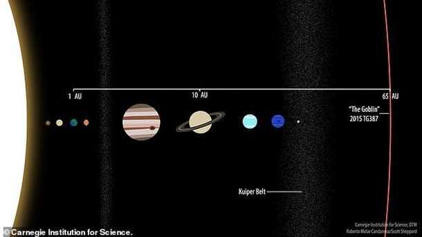 """Расположение """"новая планета Солнечной системы Гоблин"""""""