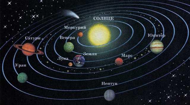модель планет и Солнца