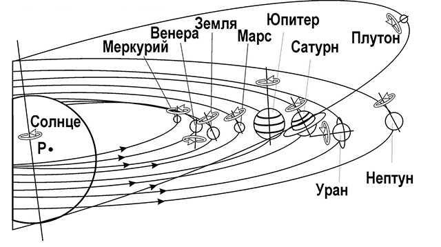 детальная схема движения планет