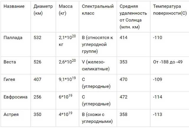 таблица самых больших