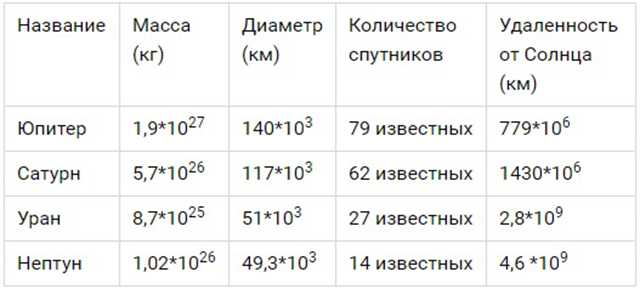 таблица внешней четверки