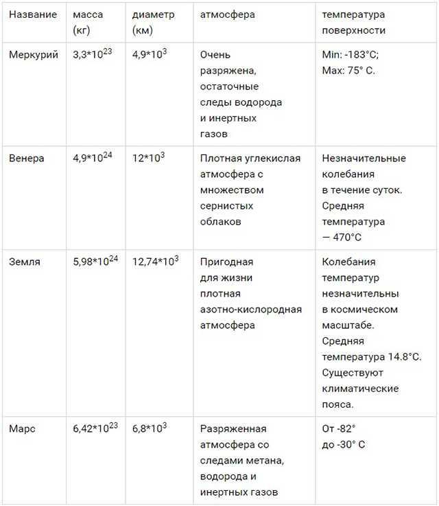 таблица внутренней четверки
