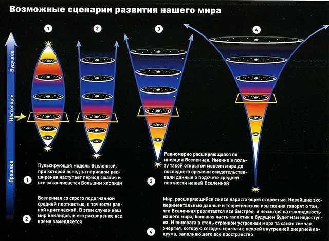 возможные сценарии развития будещего вселенной