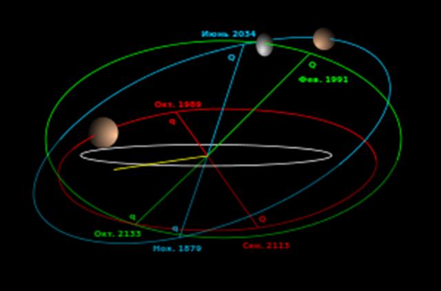 орбита макемаке