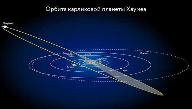 орбита 2003 EL61