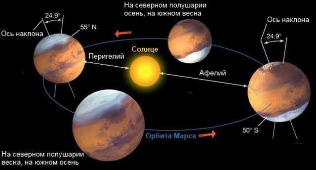 изображение орбиты