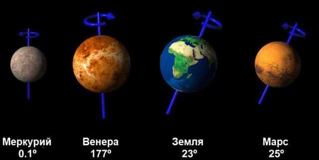 изображение земной группы