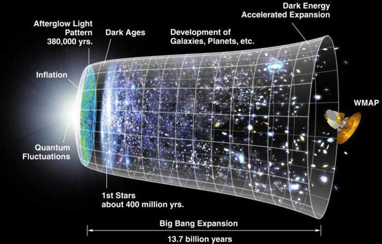 Возраст Вселенной